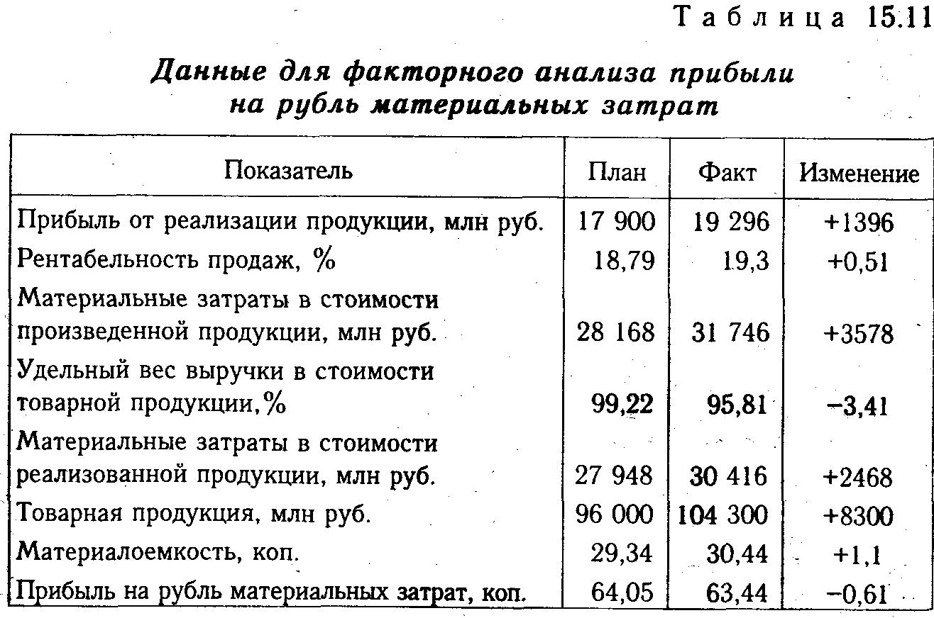 какой показатель охарактеризовывает издержки на 1 рубль продукции