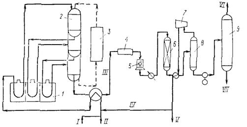 Схема процесса дегидрирования
