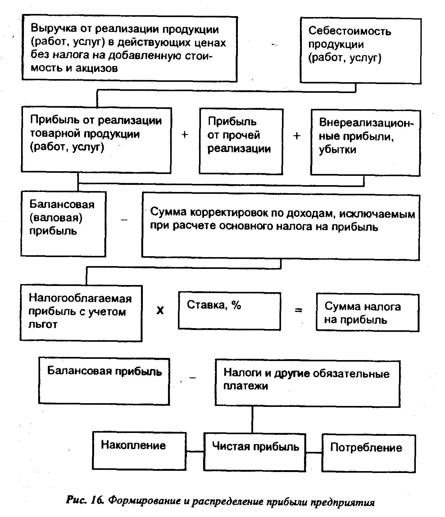влияние налогов на формирование чистой прибыли шпаргалка