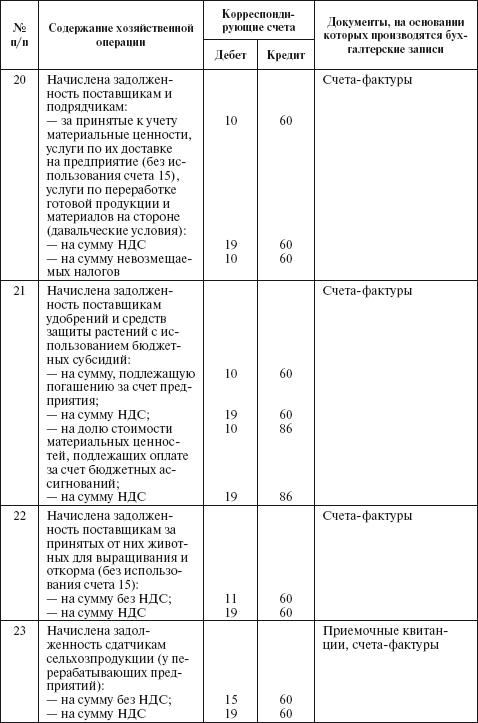 Счет-фактура на сумму экономии у застройщика