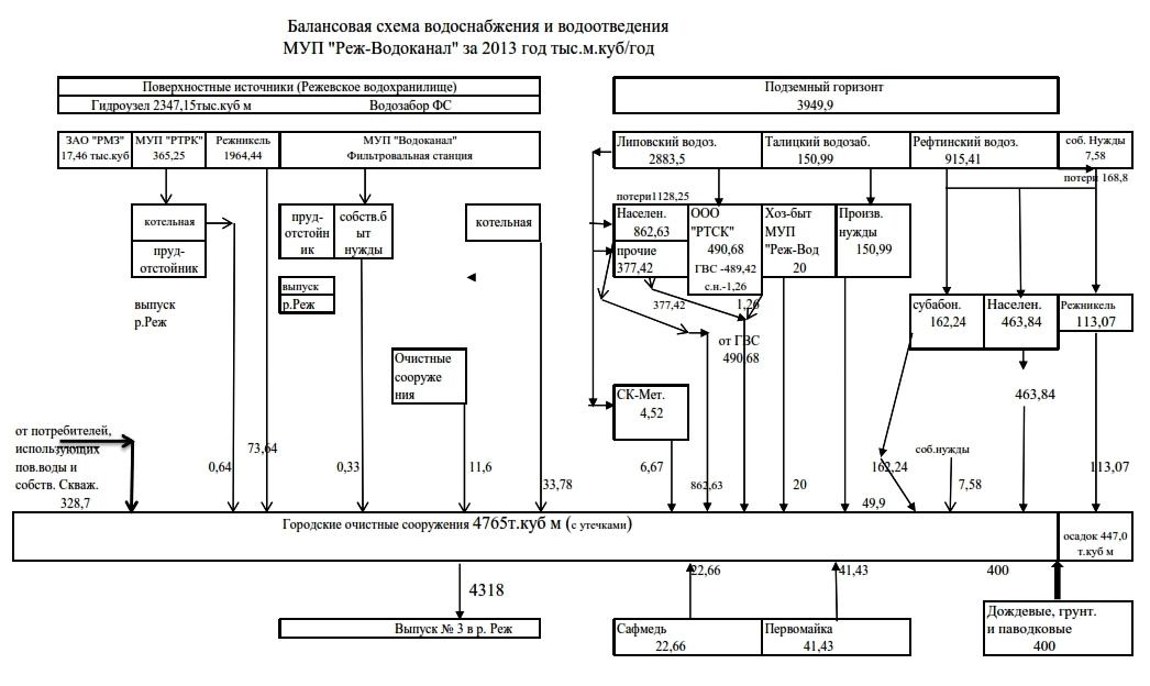 Программа построение однолинейных схем электроснабжения