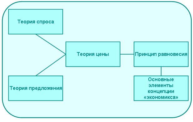 Логическая схема концепции «